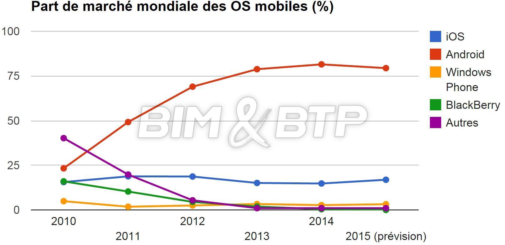 L'évolution du marché des smartphones