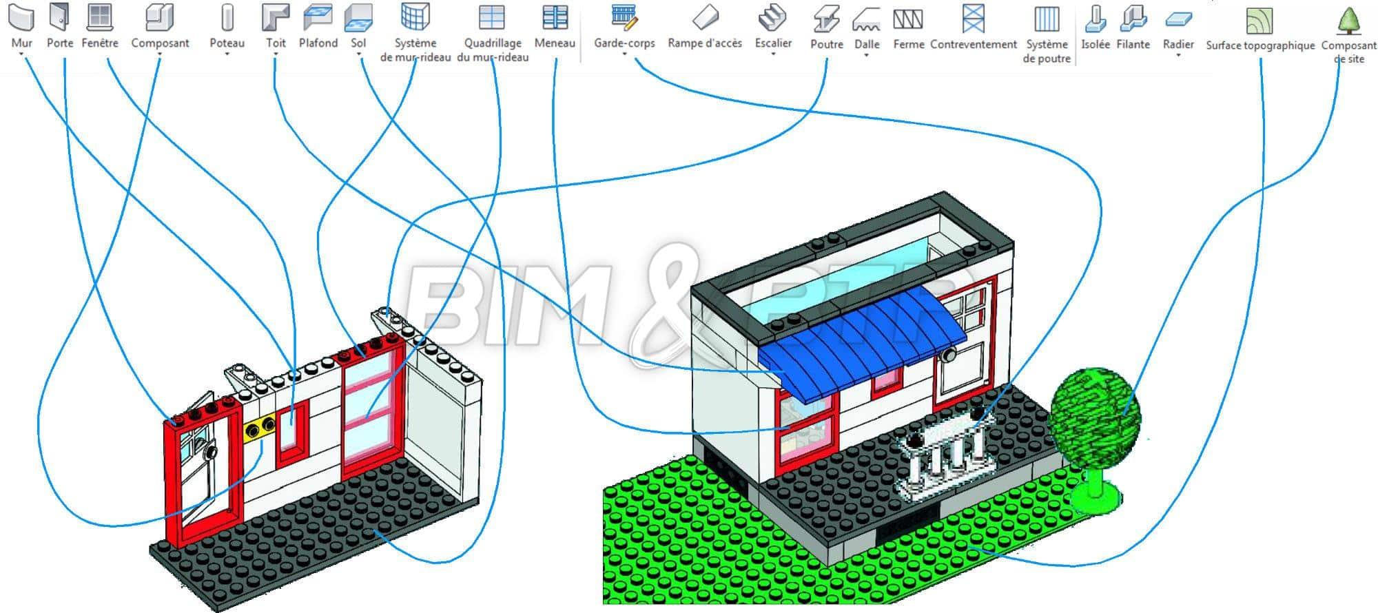 Analogie entre les objets BIM et des pièces de Lego