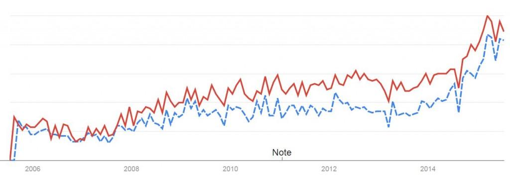 Les recherches Google sur le BIM en France