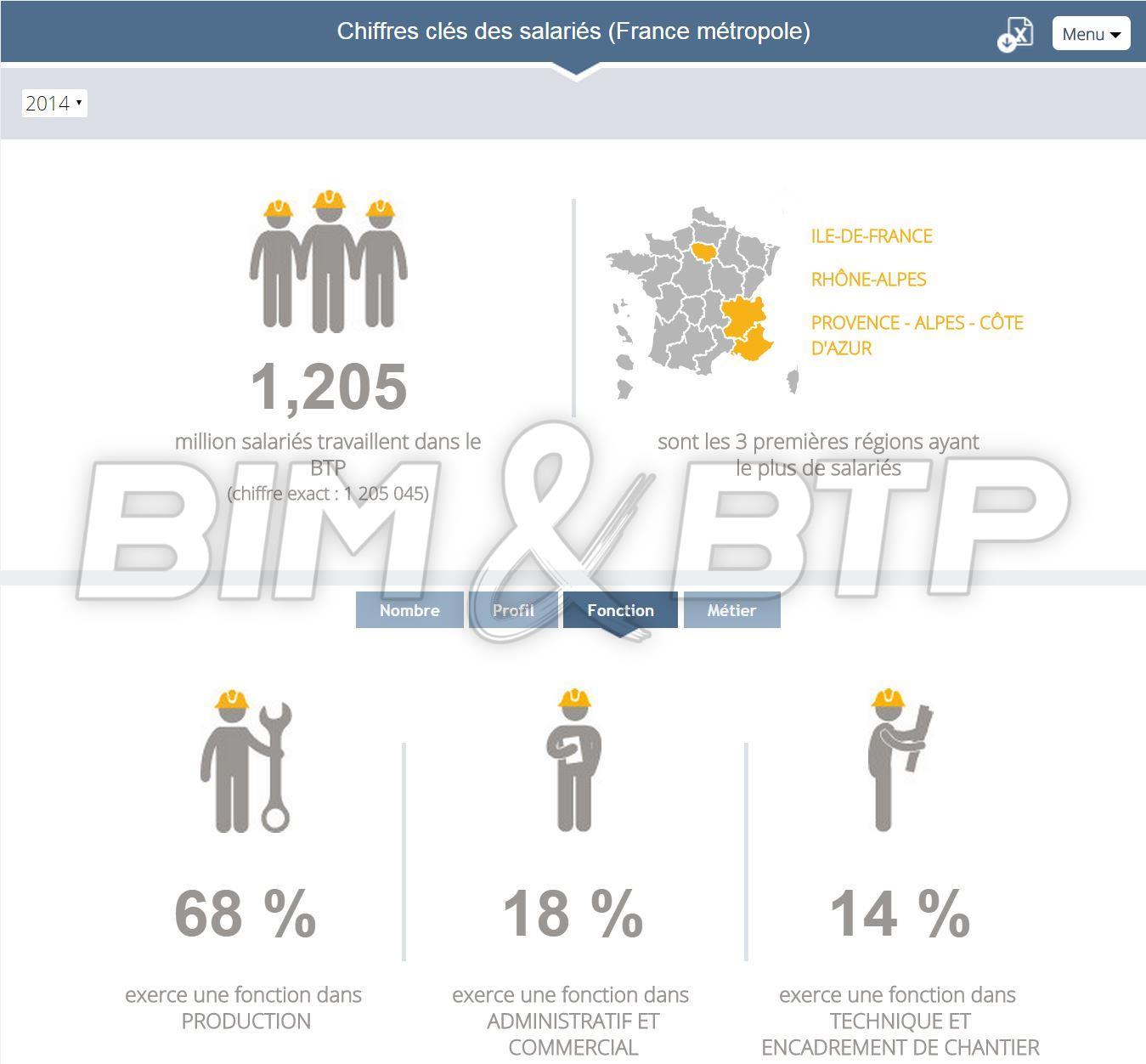 Les chiffres de l'emploi salarié dans le BTP