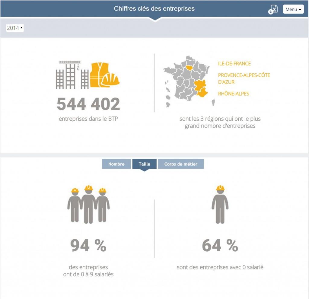 Taille des entreprises du BTP en France