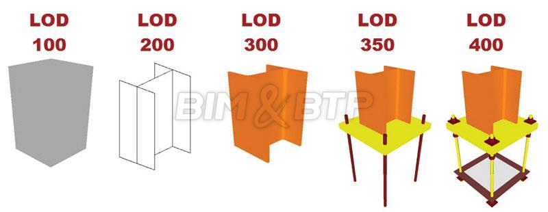 Représentation des niveaux de détail LOD