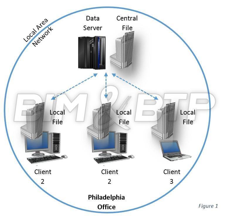 Maquette BIM centrale hébergée sur serveur