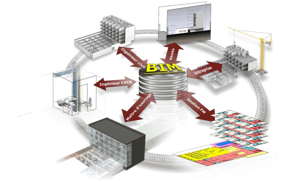 Le schéma radial d'un processus BIM dans la construction