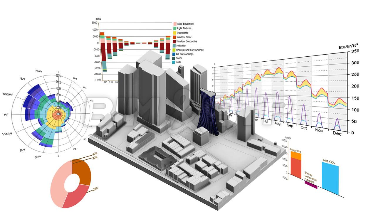 BIM et Facility Management