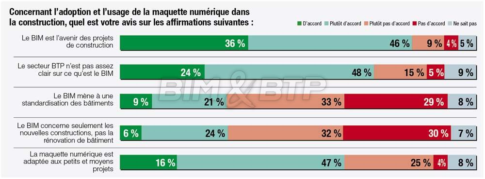 Sondage sur l'adoption du BIM en France