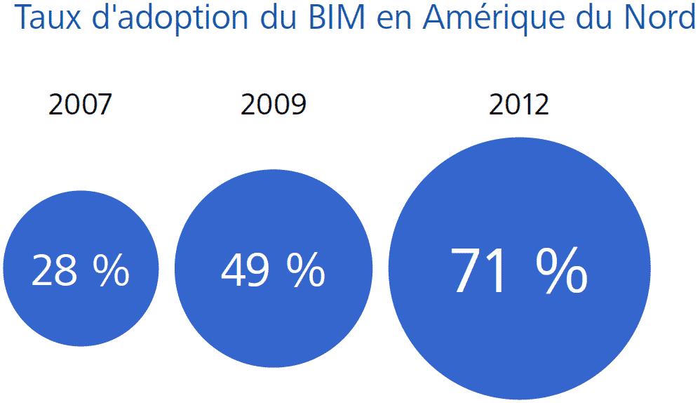 Taux d'adoption du BIM en Amérique du Nord